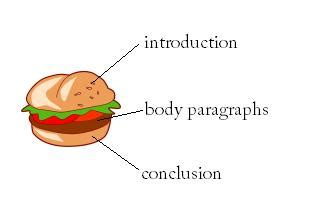 Burger essay structure